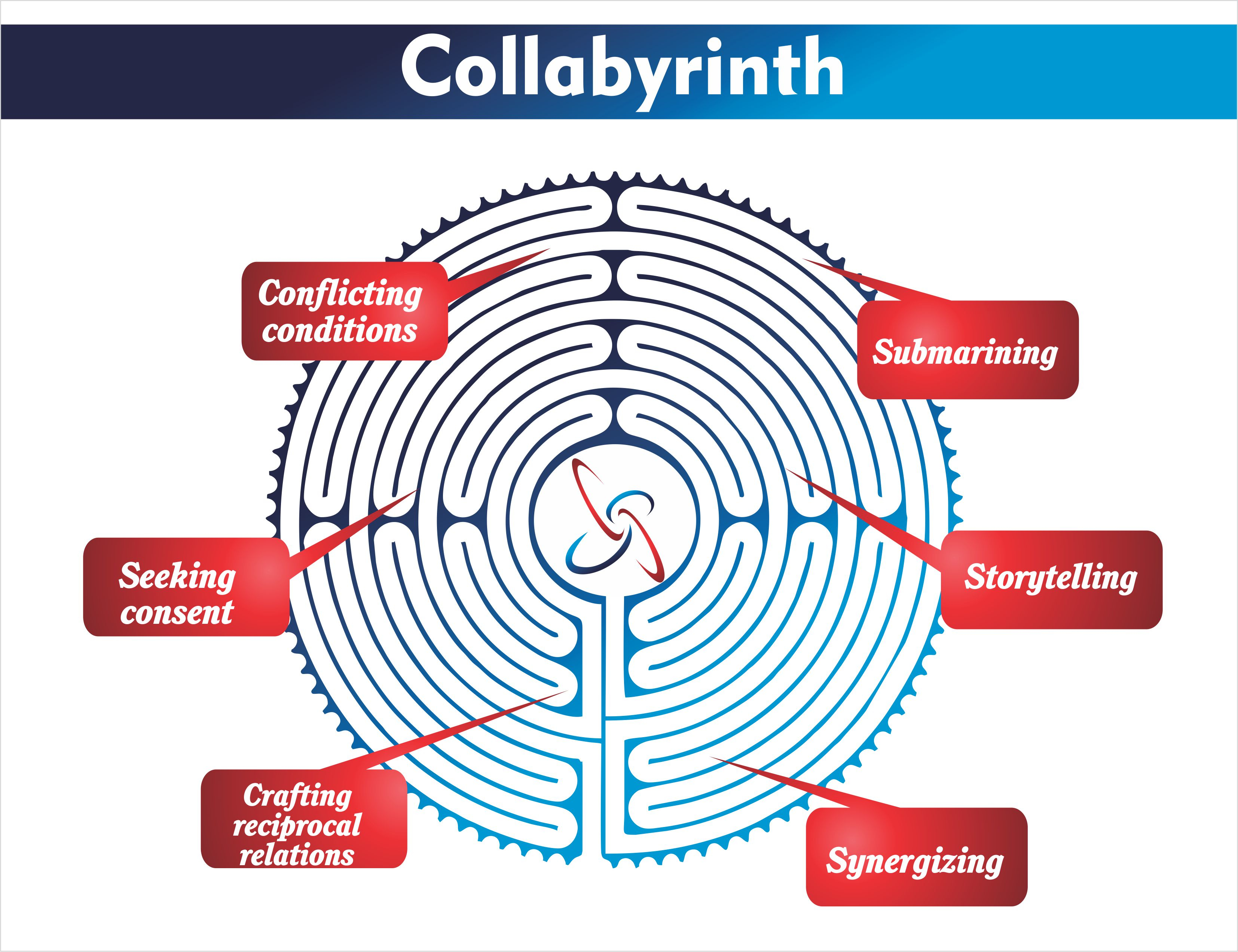 Collabyrinth