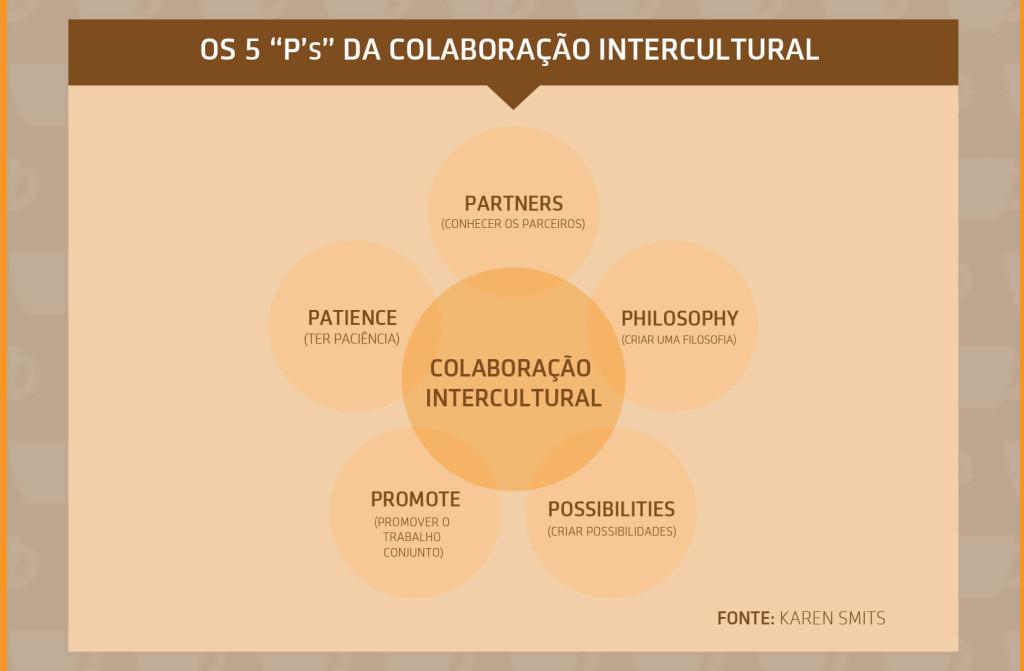 5 P's de Colaboracao